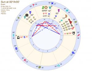 【世俗占星.流年運程】香港2020春分、夏至、秋分、冬至圖分析