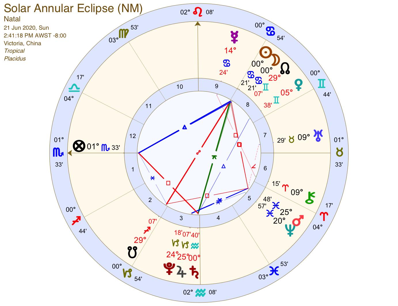 巨蟹座日蝕 20200621